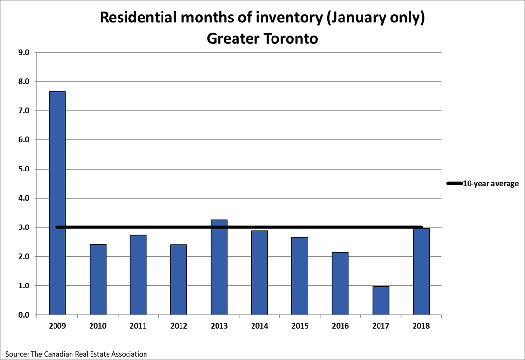 toronto real estate inventory january 2018