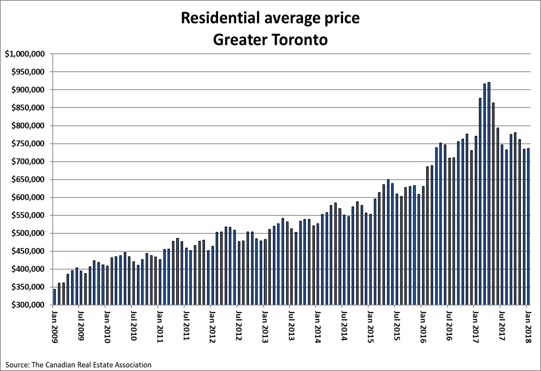 toronto real estate price january 2018
