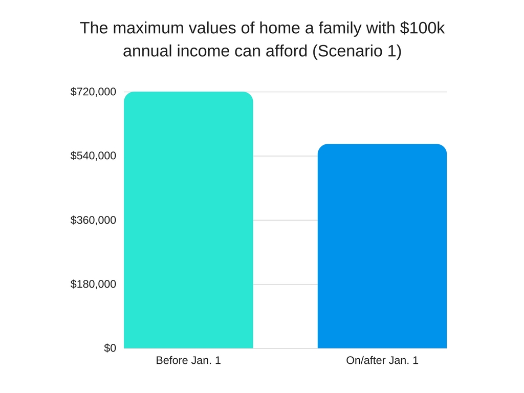 the max values of home a family with $100k annual income can afford (scenario 1) by Ingrid Menninga
