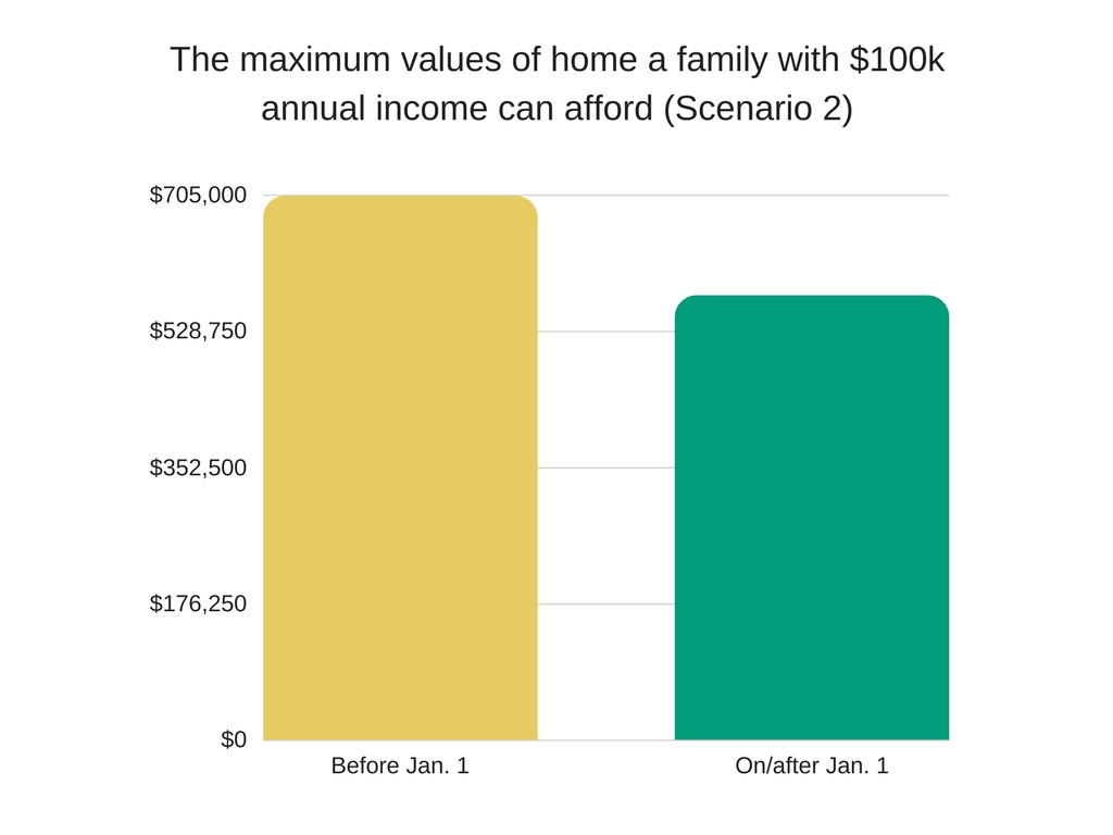 the max values of home a family with $100k annual income can afford (scenario 2) by Ingrid Menninga
