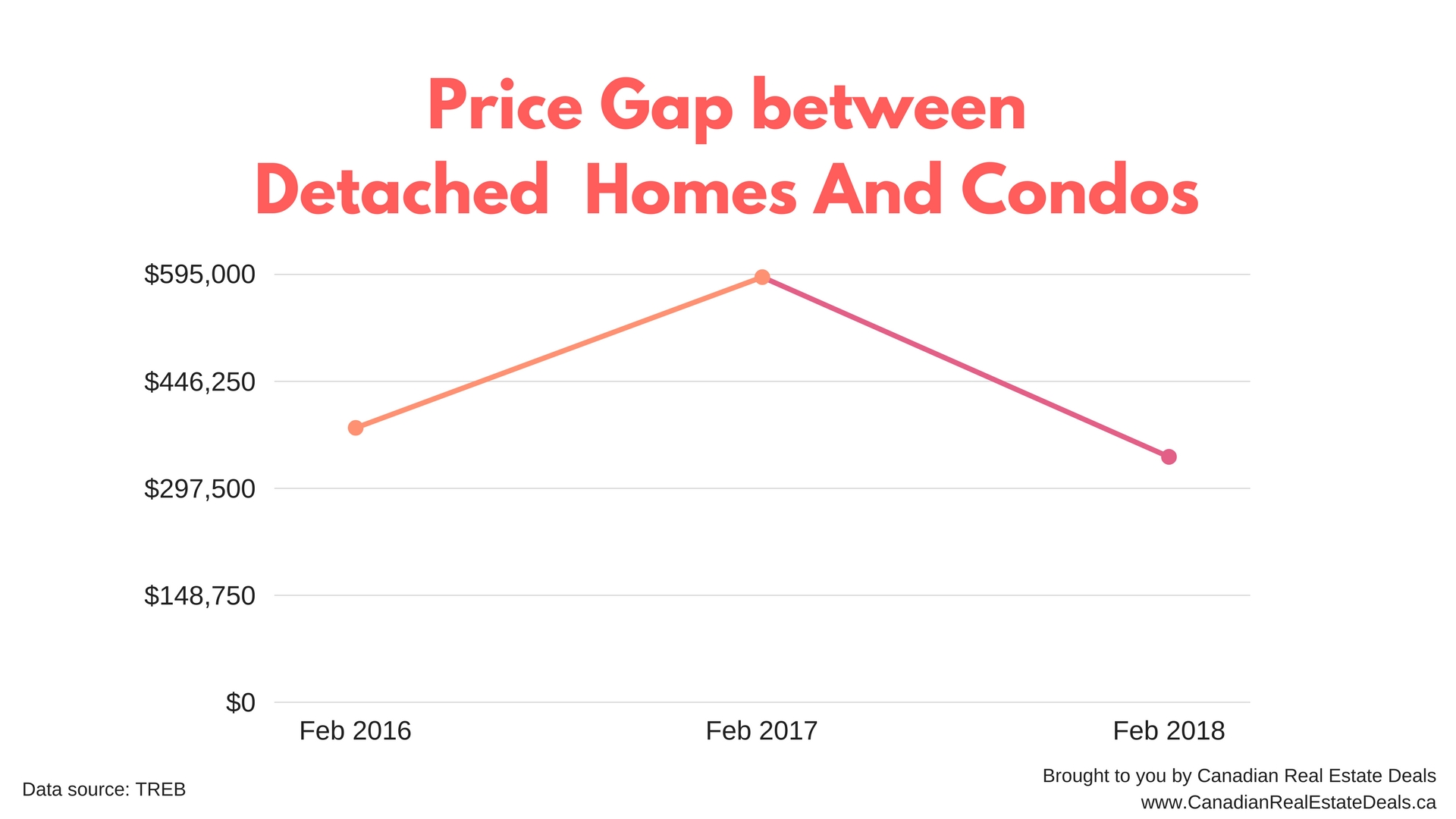 Price gap between detached homes and condos