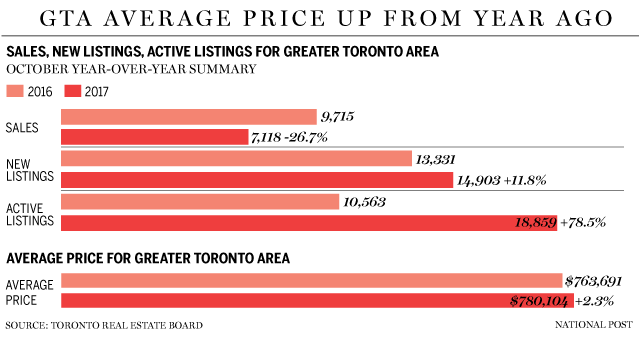 GTA average housing prices up from year ago by Ingrid Menninga
